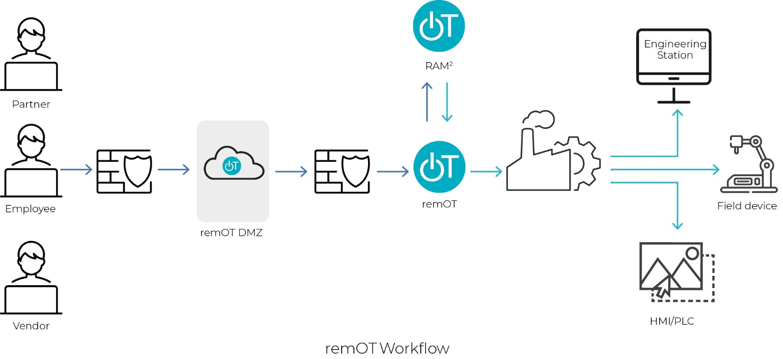 remOT supply chain security workflow